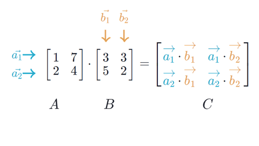 Matrix Multiplikator
