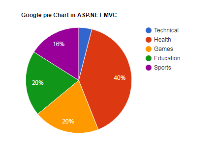 Google-pie-chart-example-in-asp-net-mvc