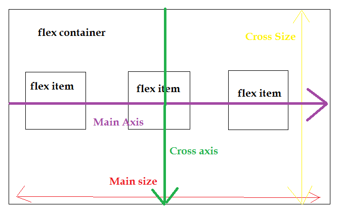 CSS - All you need to know about CSS 3 Flexbox - QA With Experts
