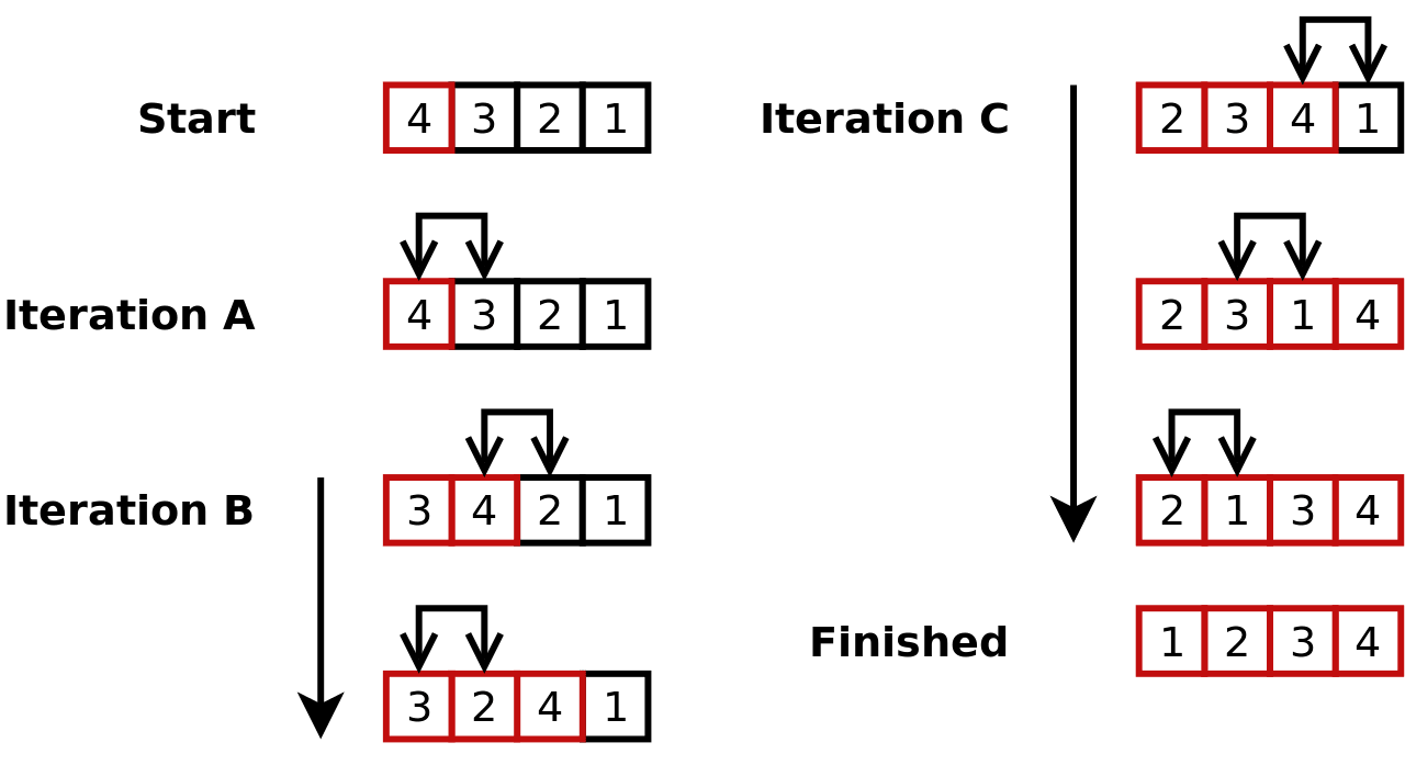 Insertion-sort-example-min.png