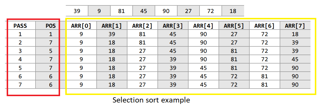 selection-sort-program-in-c-min.png