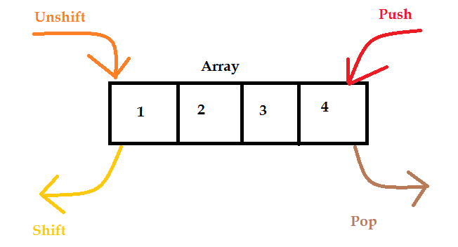 image-diagram-of-javascript-add-remove-element-at-start-or-end-using-shift-unshift-push-pop.png