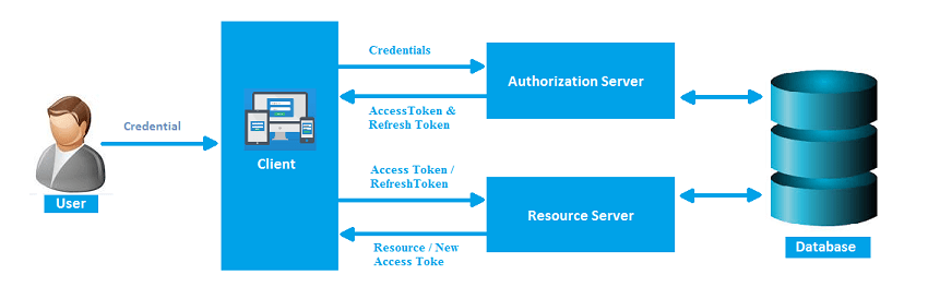 Token based authentication in C# using Web API